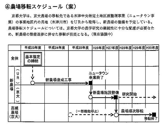 京都大学農場の移転スケジュール案